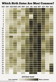 Brandi Glanville Birth Chart How Common Is Your Birthday Chart Of Americans Born Over