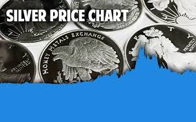Live Chart Silver Price Silver Spot Prices Per Ounce Today Live Bullion Price Chart Usd