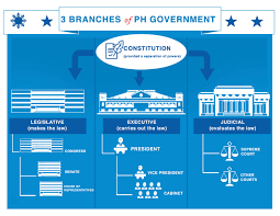 State Powers Vs Federal Powers Venn Diagram Three Branches Of Government Philippine Information Agency