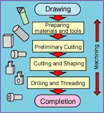 Process Flow Chart Machining Wiring Diagram