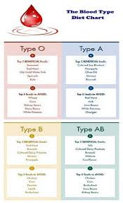 Health Tips Chart The Blood Diet Type Chart Blood Type Diet Health