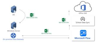 Data Sync School Data Sync Sds Adds Flow Connector Samuelmcneill Com