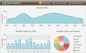 Silverlight Chart Control Example Data Binding To Many Chart Areas Telerik Ui For Silverlight