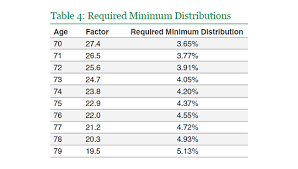 401k Minimum Distribution Chart Calculate Your Rmd As Easy As 1 2 3