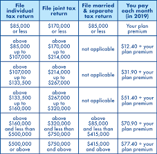 Medicare Extra Help Income Limits 2019 Chart Prescription Drug Coverage Center For Health Care Rights
