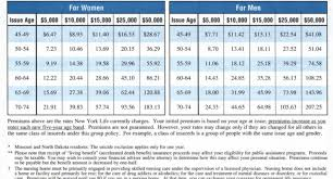 Colonial Penn Life Insurance Rates By Age Chart Colonial Penn Whole Life Insurance Rate Chart Best Picture