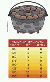 Dutch Oven Temperature Chart Control Cooking Temperature