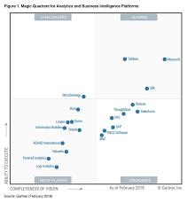 Gartner Chart 2018 Gartner Recognizes Microsoft As A Leader In Analytics And Bi