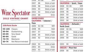 Red Wine Vintage Chart 15 Studious Red Wine Tannin Chart