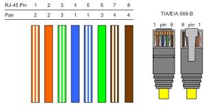 tia eia 568b wiring explore wiring diagram on the net • tia 568b wiring diagram 23 wiring diagram images eia tia 568b rj45 wiring scheme tia eia 568b standard wiring diagram