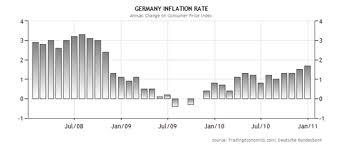 Курсовая работа Место Германии в мировой экономике и ее  Динамика изменения уровня инфляции в Германии в % 4