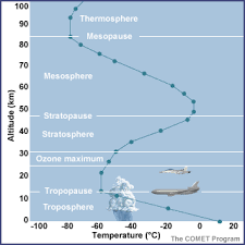 Layers Of Atmosphere Chart Atmospheric Pressure
