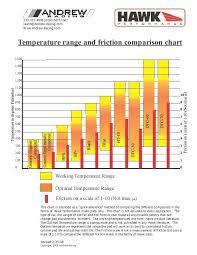 Hawk Pads Chart Hawk Pad Chart Infographics Chart Infographic Bar Chart