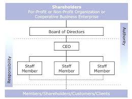 board of directors organizational chart template. Non Profit Organizational Chart Template Word It Non Profit Board