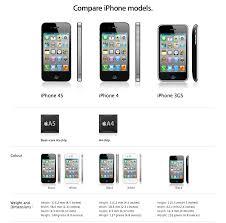 Tech Specs Iphone 4s Vs Iphone 4 Vs Iphone 3gs Comparison
