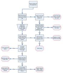 Fault Finding Flow Chart Central Heating Fault Finding Repair
