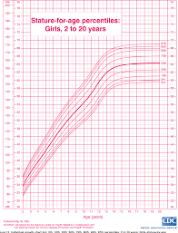 Cdc Growth Chart Table 12 From 2000 Cdc Growth Charts For The United States