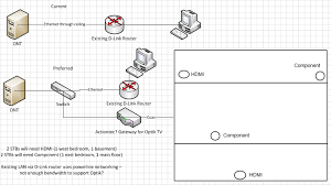 installation what to expect page 36 canadian tv computing is there anything wrong this proposed gpon install that i ve drawn up i ve already been using it for internet service only for quite some time now