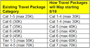 Marriott New Rewards Chart News Marriott Reveals The Travel Package Conversion Chart
