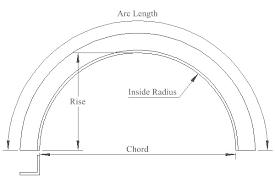 Bending Of Pipes Tube Beams Steel Bending Definitions
