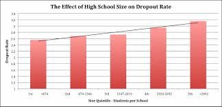 Does School Size Effect Student Performance