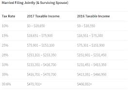 2015 Irs Tax Refund Schedule 2017 Tax Tables Released Tax