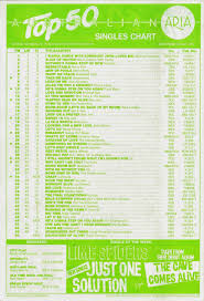 Chart Beats It All Started 25 Years Ago Part 1