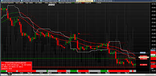 Gold Hourly Buy Sell Signal Live Chart Best Technical
