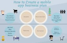 Business Plan App App Business Plan Template Www Scotlandbycamper Com