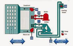 air conditioning system diagram. fig.1: typical hvac central system air conditioning diagram i