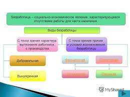 Презентация на тему Презентация по экономике по теме  11 Безработица социально экономическое явление характеризующееся отсутствием работы
