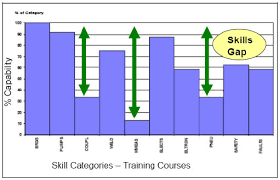 Training Needs Analysis To Improve Maintenance Engineering Skills