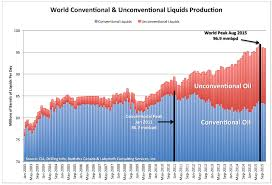 World Oil Inventory Chart The Crude Oil Export Ban What Me Worry About Peak Oil