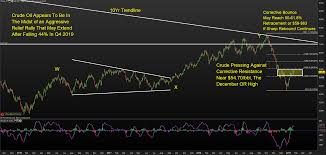 Crude Oil Forecast Sharp Rebound Appears Set To Continue