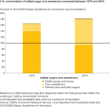 Usda Ers U S Diets Still Out Of Balance With Dietary