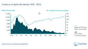 Oil By Rail Riskier Than By Pipeline Studies Mining Com