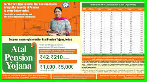 Atal Pension Yojana Age Chart Atal Pension Yojana Details Of Apy Scheme With Chart In Bengali New Watch Learn