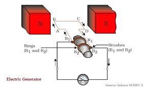 electric generator physics. Plain Physics Exam  Intended Electric Generator Physics