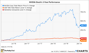 Amd Stock Price Chart Why Nvidia Stock Plunged 31 In 2018 The Motley Fool