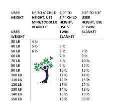Gravity Blanket Weight Chart Weighted Blanket Weight Ukathletics Co