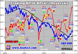Nyse Bpi Chart Trading The Nyse Bpi