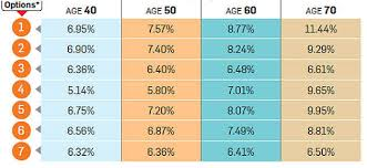 Jeevan Akshay Chart Should You Buy Annuities When Rates Are High These 6