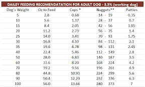 Dog Food Chart By Weight And Age Dog Trainer Schools Online How To Make My Dog To Stop