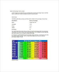 Body Fat Percentage Chart Template. Body Fat Chart Female Templates ...