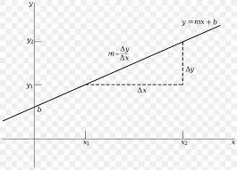 Graph Of A Function Linear Function Linearity Linear