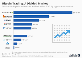 Chart Bitcoin Trading A Divided Market Statista