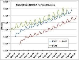 Natural Gas Futures Chart Seasons In The Shade What Happened To Natural Gas