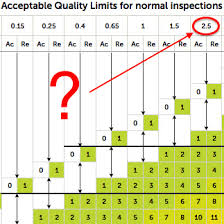 What Does Aql 2 5 Mean Acceptable Quality Limits Aqf