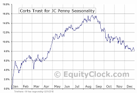 Penny Chart Corts Trust For Jc Penny Nyse Ktp Seasonal Chart Equity