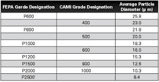 Paper Grade Comparison Chart 80 Expository Sanded Paper Chart